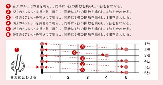 しかし、自分の耳でチューニングするということは、音感を鍛えるのと同時に、音楽やギターの基本を理解することにもつながります。チューナーだけに頼らず、音叉の
