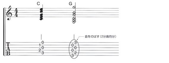 五線譜とタブ譜の関係