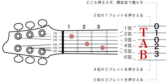 ギターの指板とタブ譜の関係